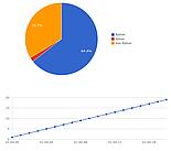 Wykresy Chartkick z backendem Google Charts